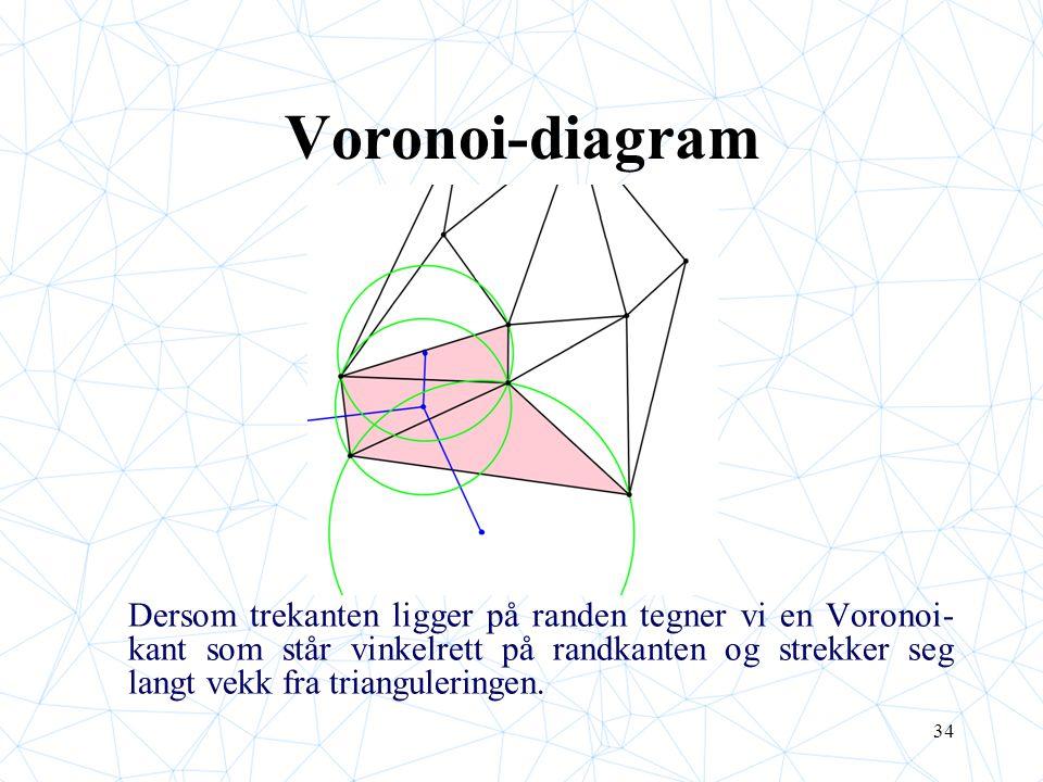 34 Voronoi-diagram p Dersom trekanten ligger på randen tegner vi en Voronoi- kant som står vinkelrett på randkanten og strekker seg langt vekk fra trianguleringen.