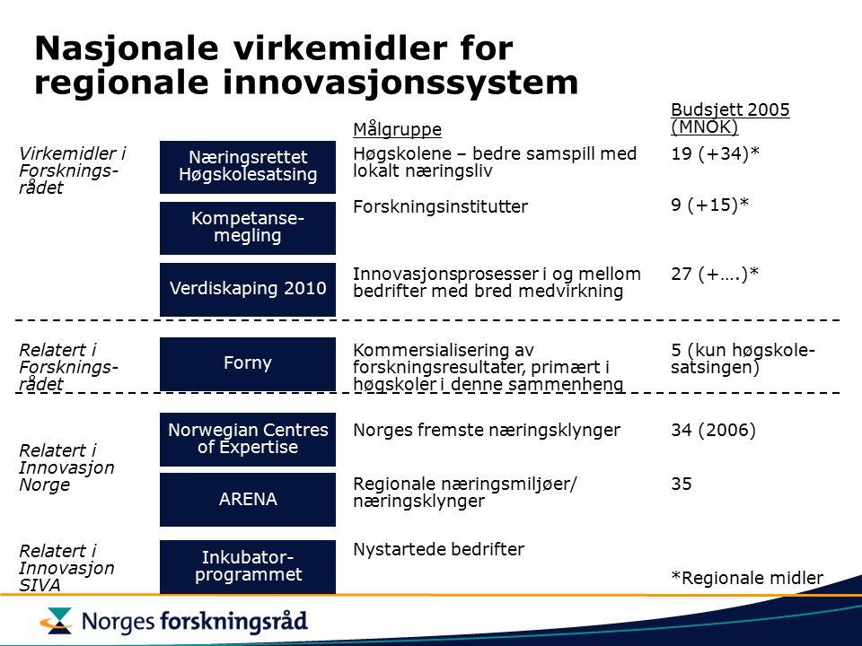 Nasjonale virkemidler for regionale innovasjonssystem Virkemidler i Forsknings- rådet Relatert i Forsknings- rådet Relatert i Innovasjon Norge Nærings