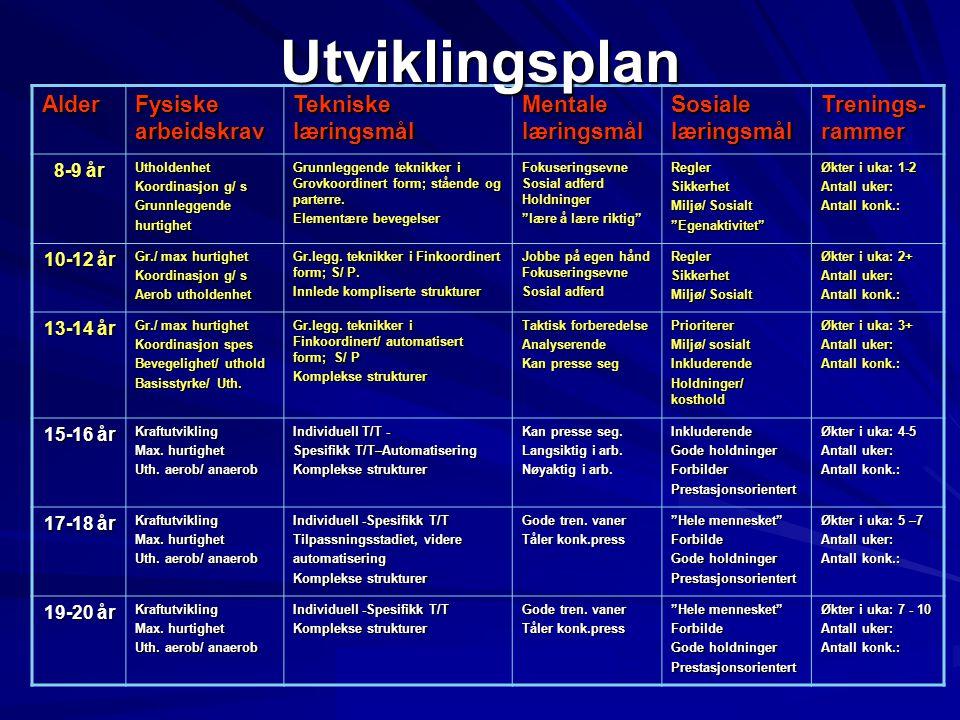Amundsen Consulting amundsen@consultant.com Alder Fysiske arbeidskrav Tekniske læringsmål Mentale læringsmål Sosiale læringsmål Trenings- rammer 8-9 år Utholdenhet Koordinasjon g/ s Grunnleggendehurtighet Grunnleggende teknikker i Grovkoordinert form; stående og parterre.