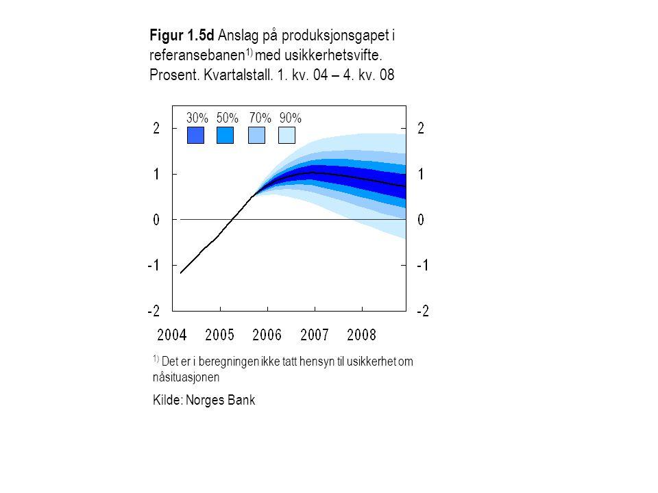 Figur 1.5d Anslag på produksjonsgapet i referansebanen 1) med usikkerhetsvifte. Prosent. Kvartalstall. 1. kv. 04 – 4. kv. 08 30%50%70%90% 1) Det er i