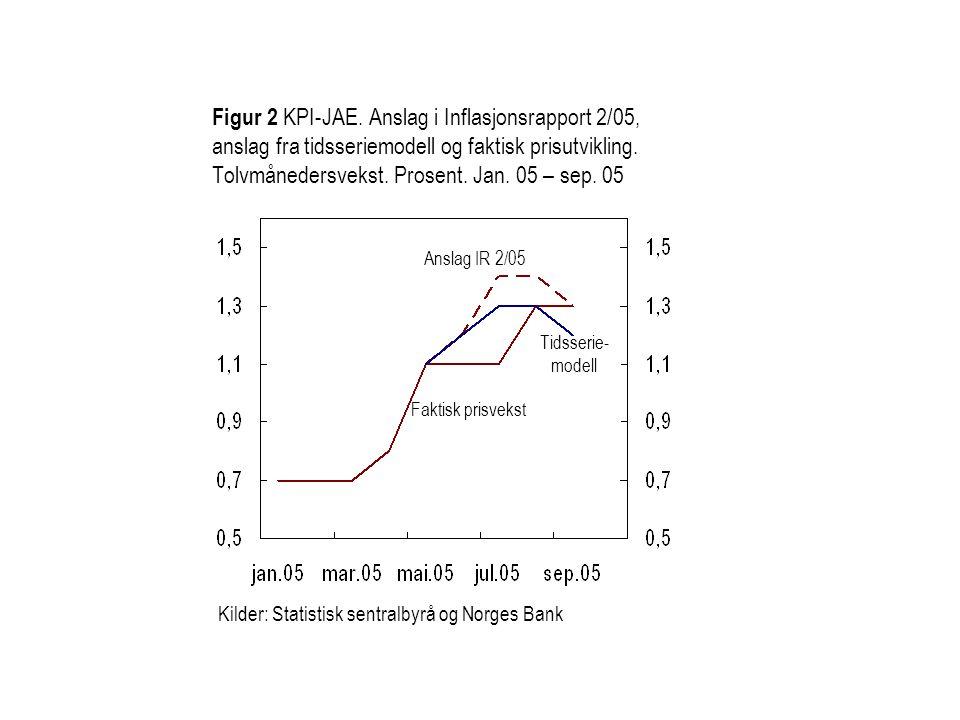 Figur 2 KPI-JAE. Anslag i Inflasjonsrapport 2/05, anslag fra tidsseriemodell og faktisk prisutvikling. Tolvmånedersvekst. Prosent. Jan. 05 – sep. 05 K