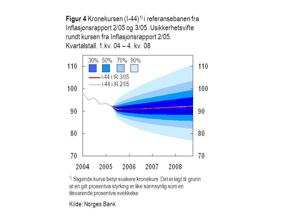 Figur 4 Kronekursen (I-44) 1) i referansebanen fra Inflasjonsrapport 2/05 og 3/05. Usikkerhetsvifte rundt kursen fra Inflasjonsrapport 2/05. Kvartalst
