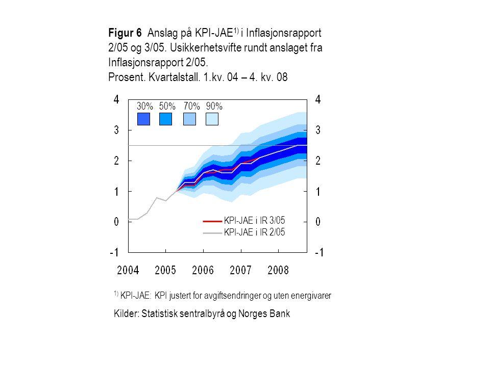 Figur 6 Anslag på KPI-JAE 1) i Inflasjonsrapport 2/05 og 3/05. Usikkerhetsvifte rundt anslaget fra Inflasjonsrapport 2/05. Prosent. Kvartalstall. 1.kv