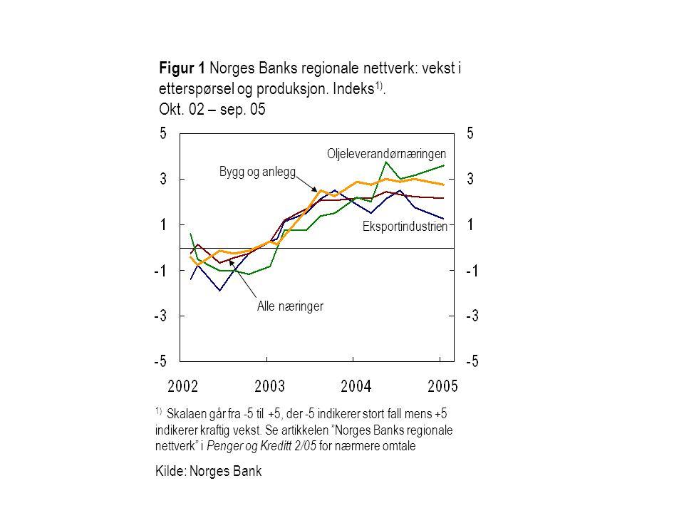 Figur 1 Norges Banks regionale nettverk: vekst i etterspørsel og produksjon. Indeks 1). Okt. 02 – sep. 05 Oljeleverandørnæringen Eksportindustrien All