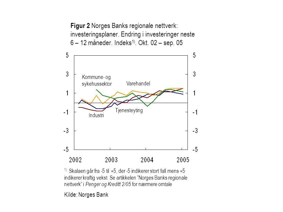 Figur 2 Norges Banks regionale nettverk: investeringsplaner. Endring i investeringer neste 6 – 12 måneder. Indeks 1). Okt. 02 – sep. 05 Varehandel Kom