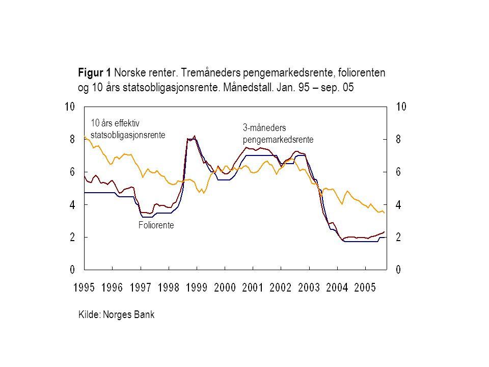 Kilde: Norges Bank Foliorente 3-måneders pengemarkedsrente Figur 1 Norske renter. Tremåneders pengemarkedsrente, foliorenten og 10 års statsobligasjon