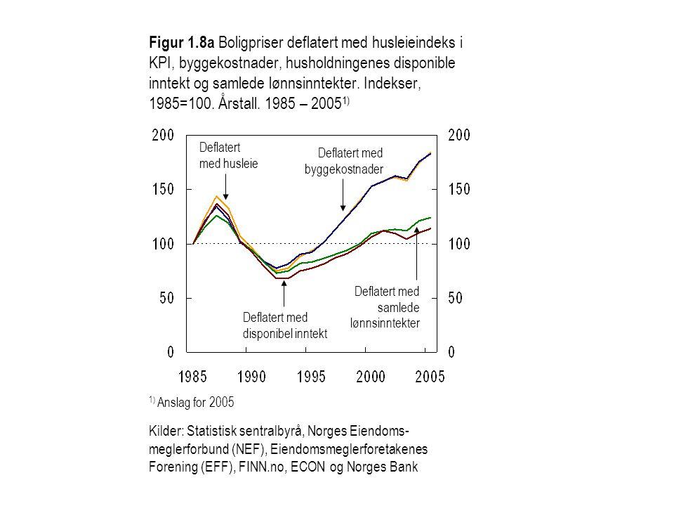 1) Anslag for 2005 Kilder: Statistisk sentralbyrå, Norges Eiendoms- meglerforbund (NEF), Eiendomsmeglerforetakenes Forening (EFF), FINN.no, ECON og No