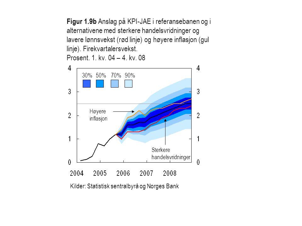Figur 1.9b Anslag på KPI-JAE i referansebanen og i alternativene med sterkere handelsvridninger og lavere lønnsvekst (rød linje) og høyere inflasjon (