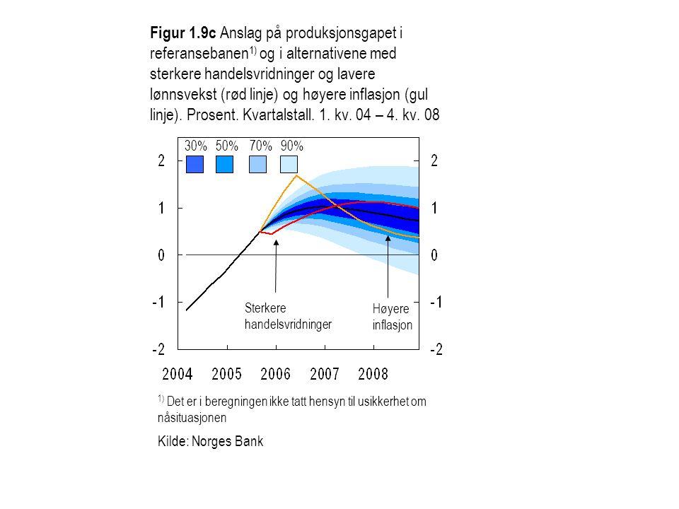 Figur 1.9c Anslag på produksjonsgapet i referansebanen 1) og i alternativene med sterkere handelsvridninger og lavere lønnsvekst (rød linje) og høyere