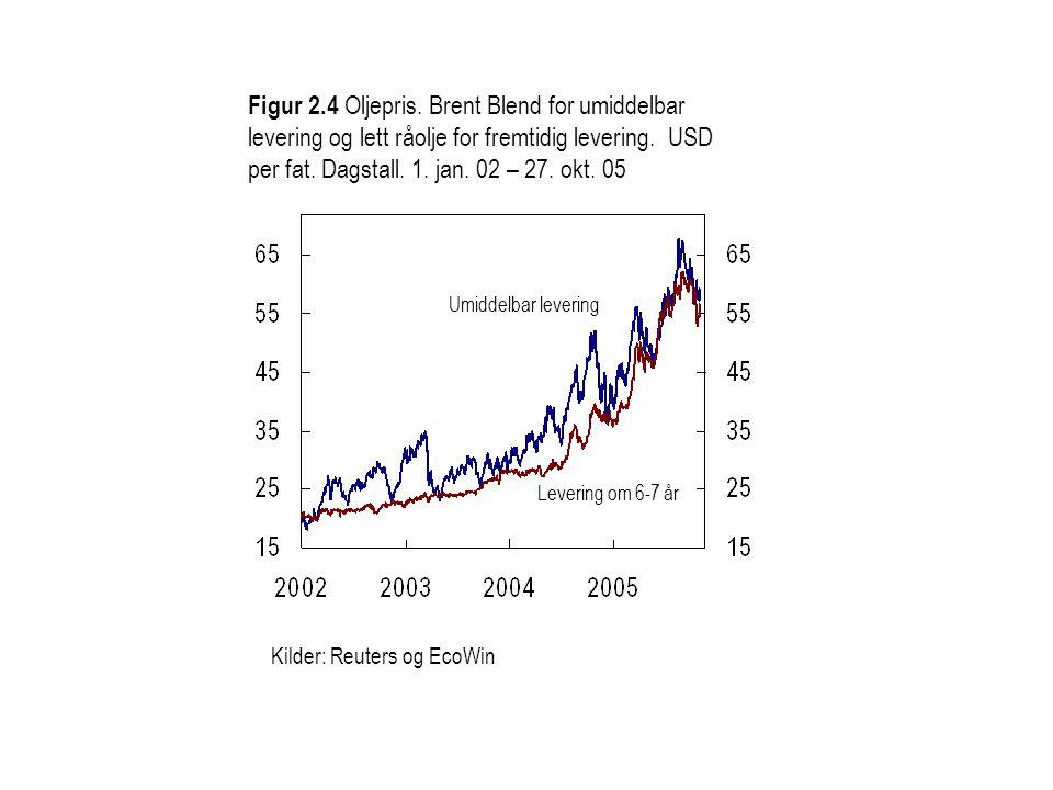 Figur 2.4 Oljepris. Brent Blend for umiddelbar levering og lett råolje for fremtidig levering. USD per fat. Dagstall. 1. jan. 02 – 27. okt. 05 Leverin