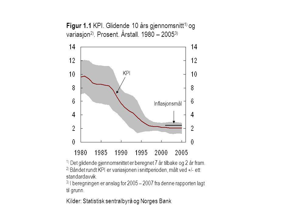 Figur 1.1 KPI. Glidende 10 års gjennomsnitt 1) og variasjon 2). Prosent. Årstall. 1980 – 2005 3) KPI Inflasjonsmål 1) Det glidende gjennomsnittet er b