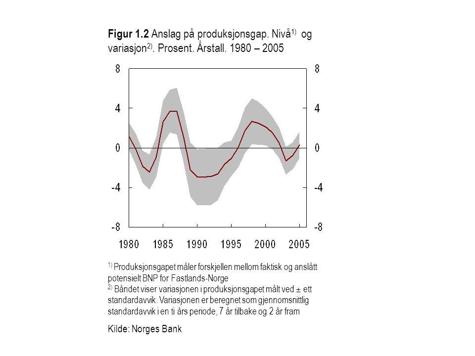 1) Produksjonsgapet måler forskjellen mellom faktisk og anslått potensielt BNP for Fastlands-Norge 2) Båndet viser variasjonen i produksjonsgapet målt