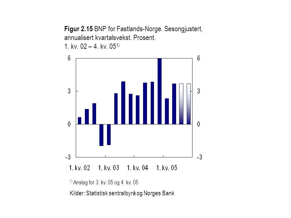 Figur 2.15 BNP for Fastlands-Norge. Sesongjustert, annualisert kvartalsvekst. Prosent. 1. kv. 02 – 4. kv. 05 1) 1) Anslag for 3. kv. 05 og 4. kv. 05 K