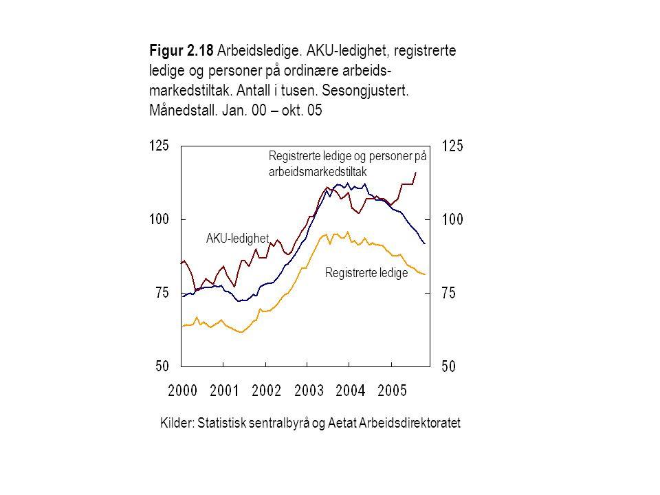 Figur 2.18 Arbeidsledige. AKU-ledighet, registrerte ledige og personer på ordinære arbeids- markedstiltak. Antall i tusen. Sesongjustert. Månedstall.