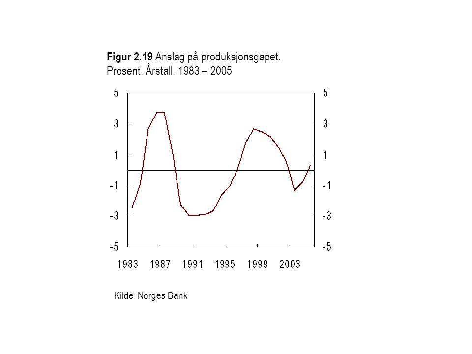 Figur 2.19 Anslag på produksjonsgapet. Prosent. Årstall. 1983 – 2005 Kilde: Norges Bank