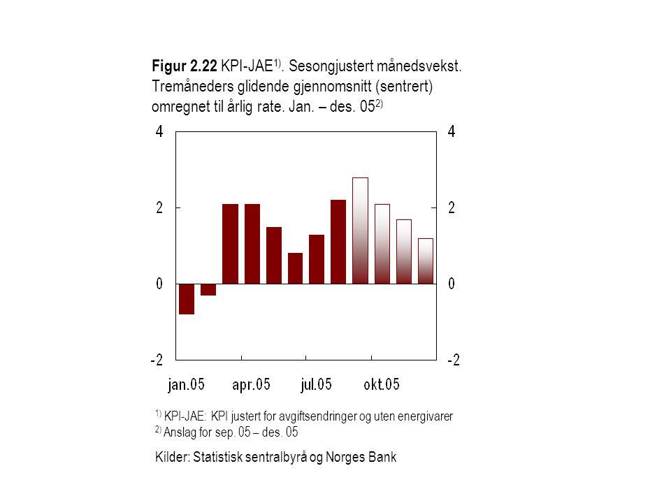 Figur 2.22 KPI-JAE 1). Sesongjustert månedsvekst. Tremåneders glidende gjennomsnitt (sentrert) omregnet til årlig rate. Jan. – des. 05 2) 1) KPI-JAE: