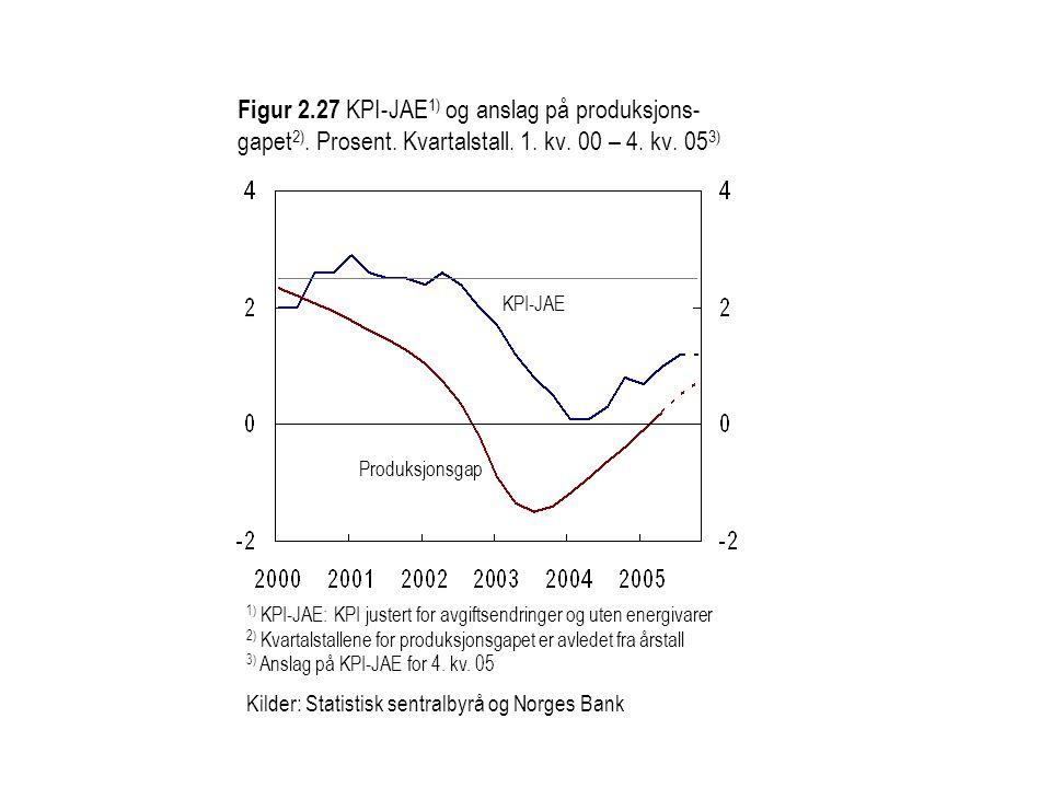 Figur 2.27 KPI-JAE 1) og anslag på produksjons- gapet 2). Prosent. Kvartalstall. 1. kv. 00 – 4. kv. 05 3) KPI-JAE Produksjonsgap 1) KPI-JAE: KPI juste