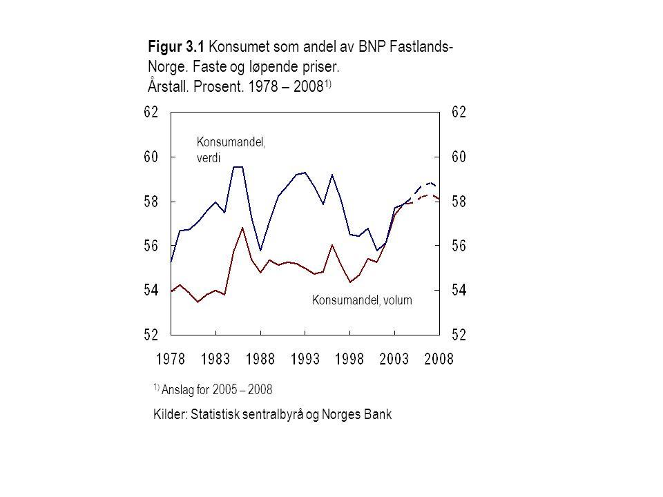 Figur 3.1 Konsumet som andel av BNP Fastlands- Norge. Faste og løpende priser. Årstall. Prosent. 1978 – 2008 1) Konsumandel, verdi Konsumandel, volum