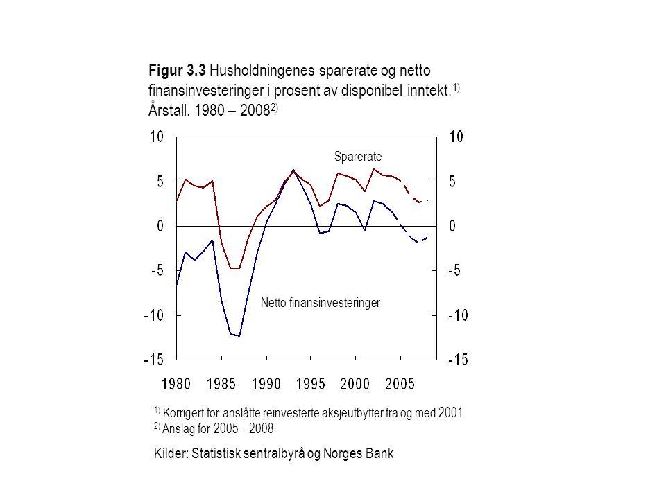 Figur 3.3 Husholdningenes sparerate og netto finansinvesteringer i prosent av disponibel inntekt. 1) Årstall. 1980 – 2008 2) Sparerate Netto finansinv