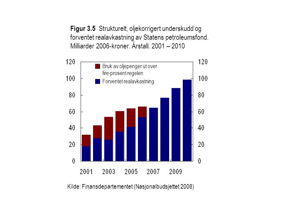 Figur 3.5 Strukturelt, oljekorrigert underskudd og forventet realavkastning av Statens petroleumsfond. Milliarder 2006-kroner. Årstall. 2001 – 2010 Ki