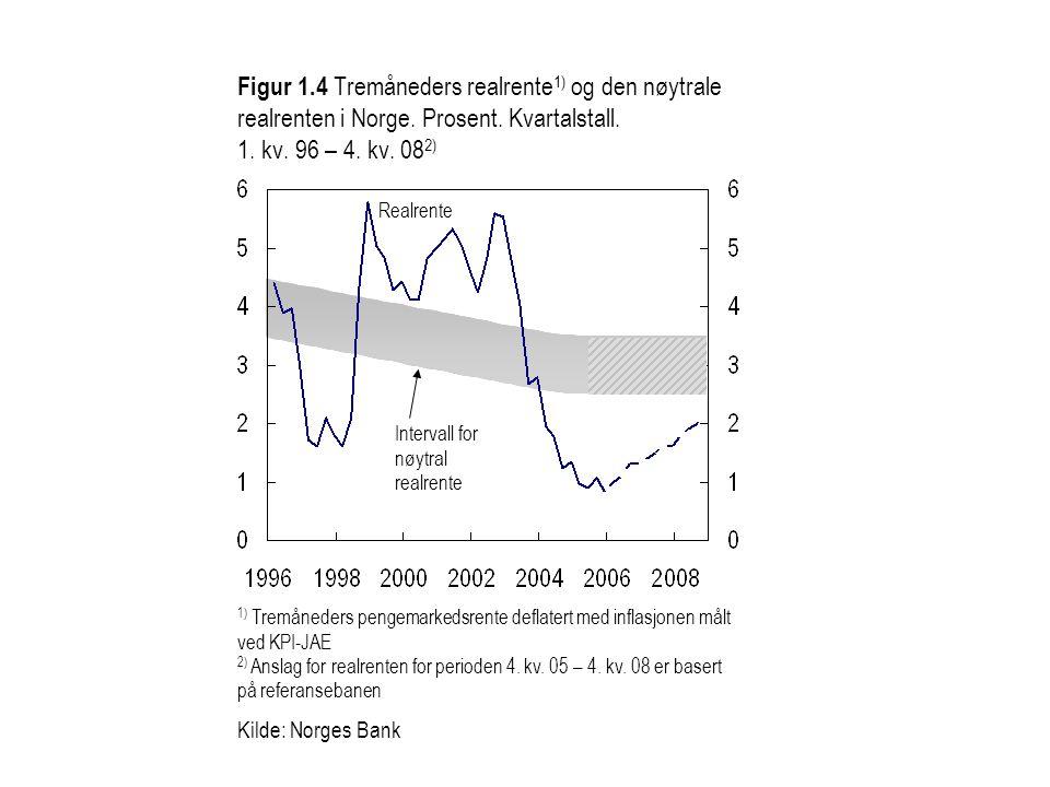 Figur 1.4 Tremåneders realrente 1) og den nøytrale realrenten i Norge. Prosent. Kvartalstall. 1. kv. 96 – 4. kv. 08 2) Intervall for nøytral realrente
