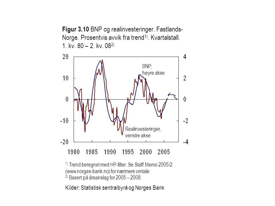Realinvesteringer, venstre akse BNP, høyre akse 1) Trend beregnet med HP-filter. Se Staff Memo 2005/2 (www.norges-bank.no) for nærmere omtale 2) Baser