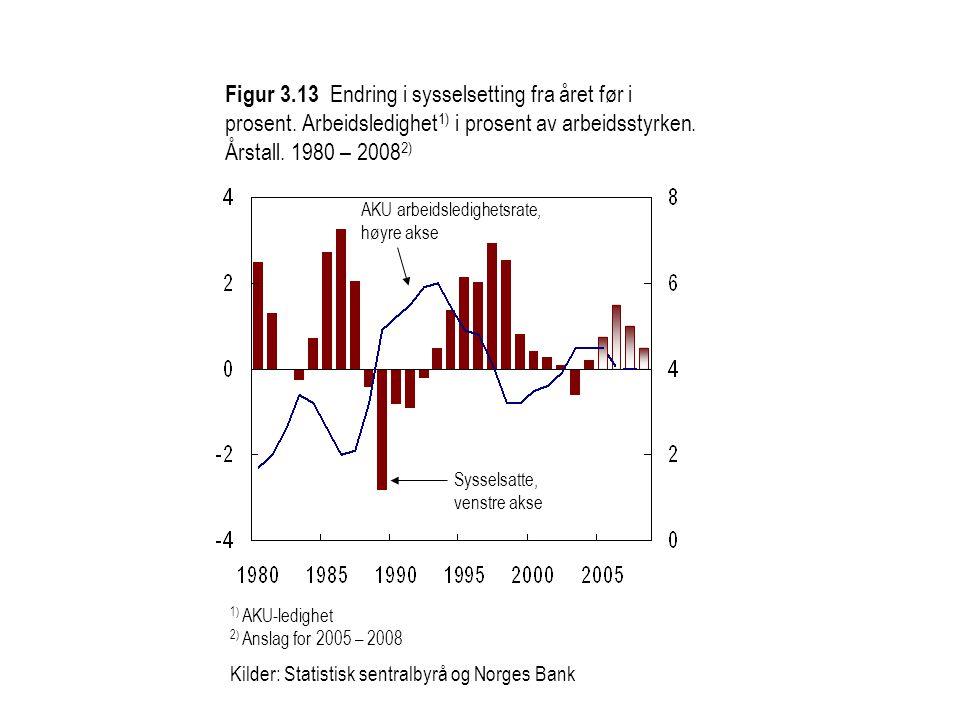Figur 3.13 Endring i sysselsetting fra året før i prosent. Arbeidsledighet 1) i prosent av arbeidsstyrken. Årstall. 1980 – 2008 2) 1) AKU-ledighet 2)