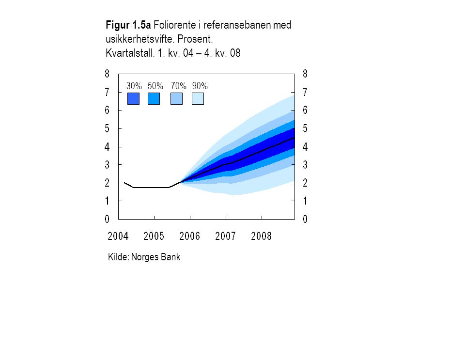 Figur 1.5a Foliorente i referansebanen med usikkerhetsvifte. Prosent. Kvartalstall. 1. kv. 04 – 4. kv. 08 30%50%70%90% Kilde: Norges Bank