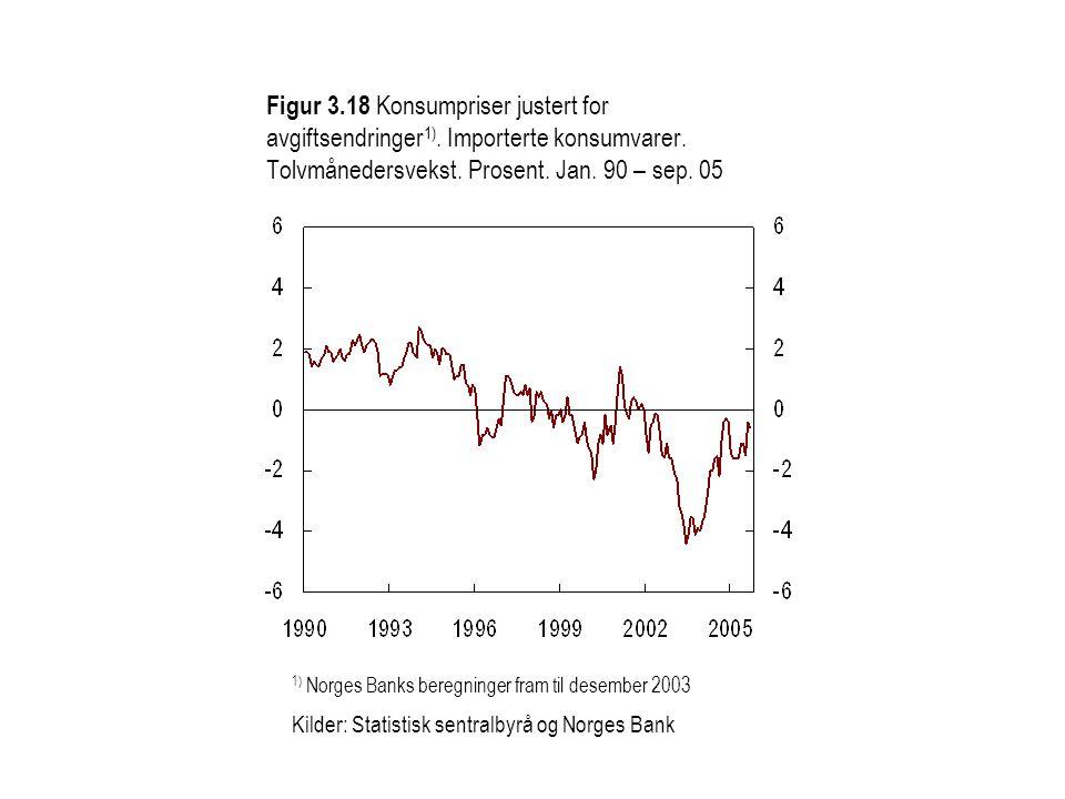Figur 3.18 Konsumpriser justert for avgiftsendringer 1). Importerte konsumvarer. Tolvmånedersvekst. Prosent. Jan. 90 – sep. 05 1) Norges Banks beregni
