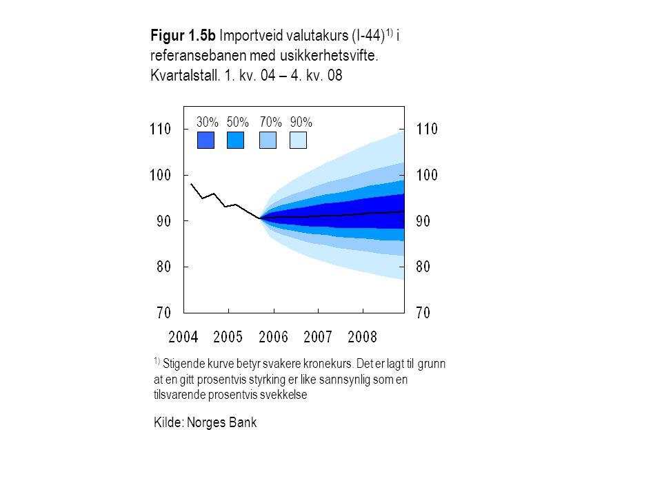 Figur 1.5b Importveid valutakurs (I-44) 1) i referansebanen med usikkerhetsvifte. Kvartalstall. 1. kv. 04 – 4. kv. 08 30%50%70%90% 1) Stigende kurve b