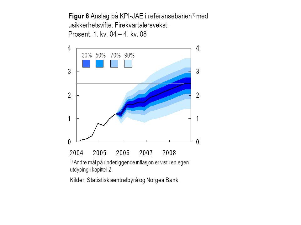 Figur 6 Anslag på KPI-JAE i referansebanen 1) med usikkerhetsvifte. Firekvartalersvekst. Prosent. 1. kv. 04 – 4. kv. 08 30%50%70%90% 1) Andre mål på u