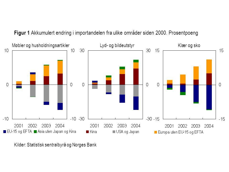 Figur 1 Akkumulert endring i importandelen fra ulike områder siden 2000. Prosentpoeng Kilder: Statistisk sentralbyrå og Norges Bank Møbler og husholdn