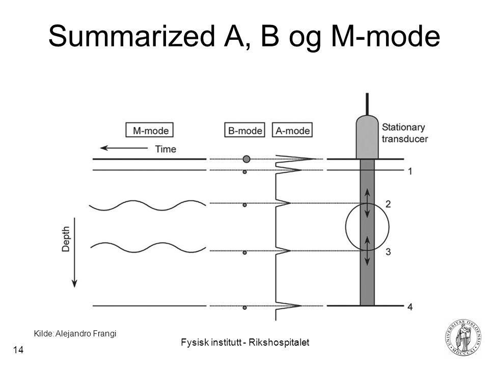 Fysisk institutt - Rikshospitalet 14 Summarized A, B og M-mode Kilde: Alejandro Frangi