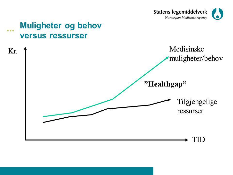 """Muligheter og behov versus ressurser Kr. TID Medisinske muligheter/behov """"Healthgap"""" Tilgjengelige ressurser"""