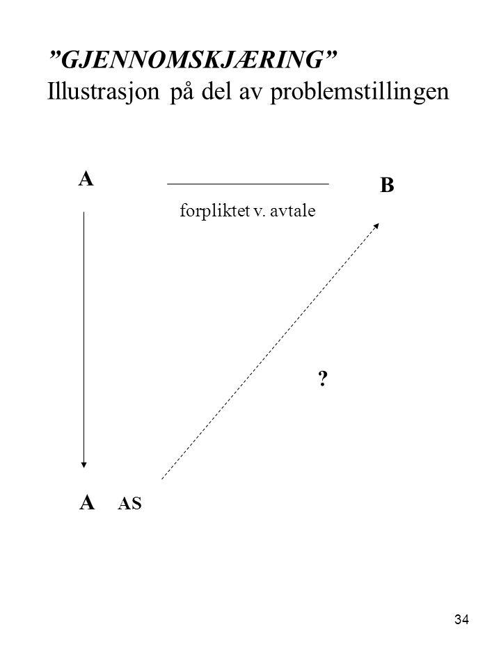 """34 """"GJENNOMSKJÆRING"""" Illustrasjon på del av problemstillingen A B A AS forpliktet v. avtale ?"""