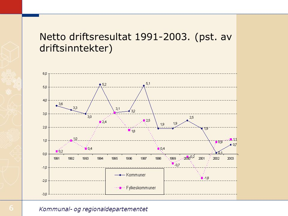 Kommunal- og regionaldepartementet 6 Netto driftsresultat 1991-2003. (pst. av driftsinntekter)