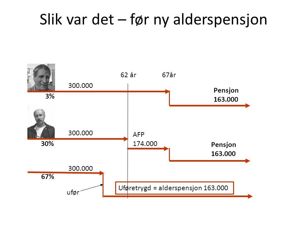 Slik var det – før ny alderspensjon 62 år67år AFP 174.000 Pensjon 163.000 Pensjon 163.000 300.000 Uføretrygd = alderspensjon 163.000 300.000 ufør 3% 30% 67%