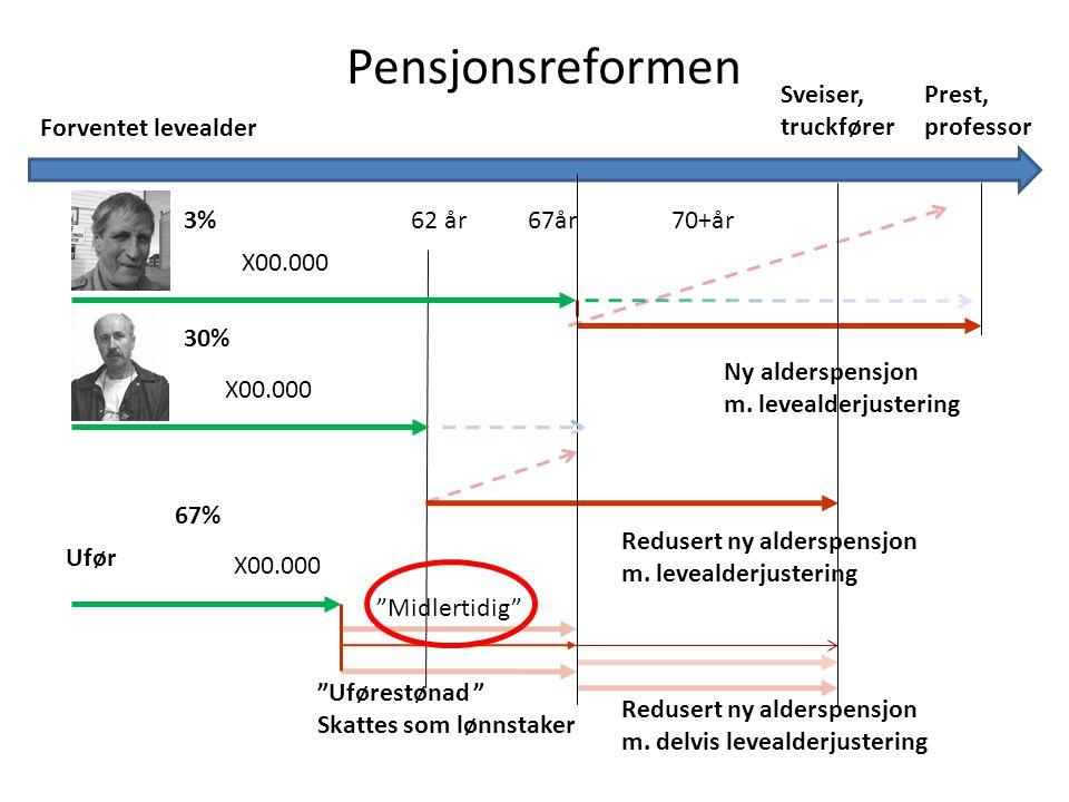 Pensjonsreformen 62 år67år Ny alderspensjon m.levealderjustering Redusert ny alderspensjon m.