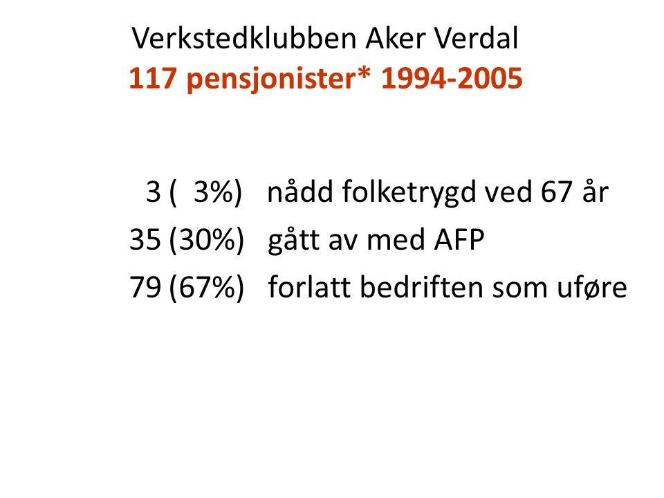 Verkstedklubben Aker Verdal 117 pensjonister* 1994-2005 3( 3%) nådd folketrygd ved 67 år 35(30%) gått av med AFP 79(67%) forlatt bedriften som uføre