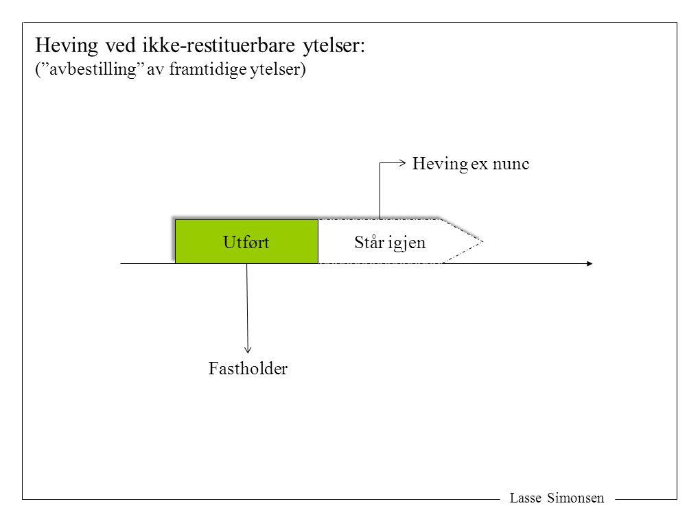 """Lasse Simonsen Står igjen Heving ex nunc Heving ved ikke-restituerbare ytelser: (""""avbestilling"""" av framtidige ytelser) Utført Fastholder"""
