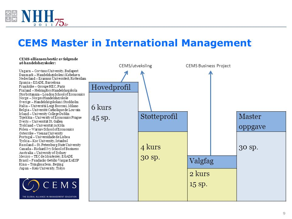 CEMS Master in International Management 9 CEMS/utvekslingCEMS Business Project Hovedprofil 6 kurs 45 sp. Støtteprofil Master oppgave 4 kurs 30 sp. Val
