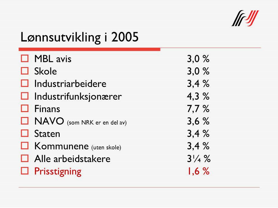 Lønnsutvikling i 2005  MBL avis3,0 %  Skole3,0 %  Industriarbeidere3,4 %  Industrifunksjonærer 4,3 %  Finans 7,7 %  NAVO (som NRK er en del av) 3,6 %  Staten3,4 %  Kommunene (uten skole) 3,4 %  Alle arbeidstakere 3¼ %  Prisstigning1,6 %