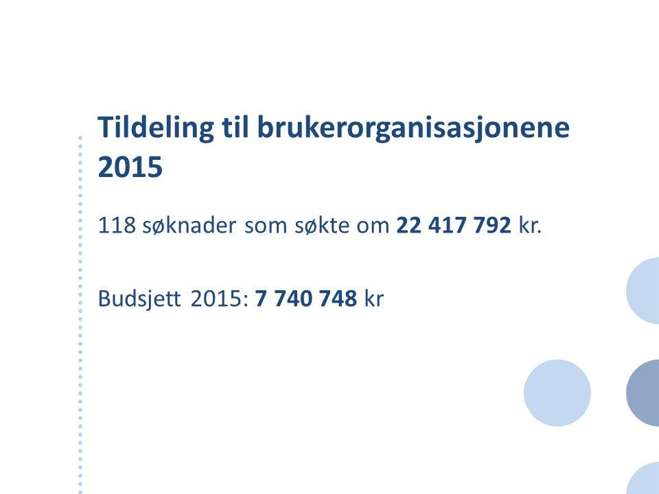 Tildeling til brukerorganisasjonene 2015 118 søknader som søkte om 22 417 792 kr. Budsjett 2015: 7 740 748 kr