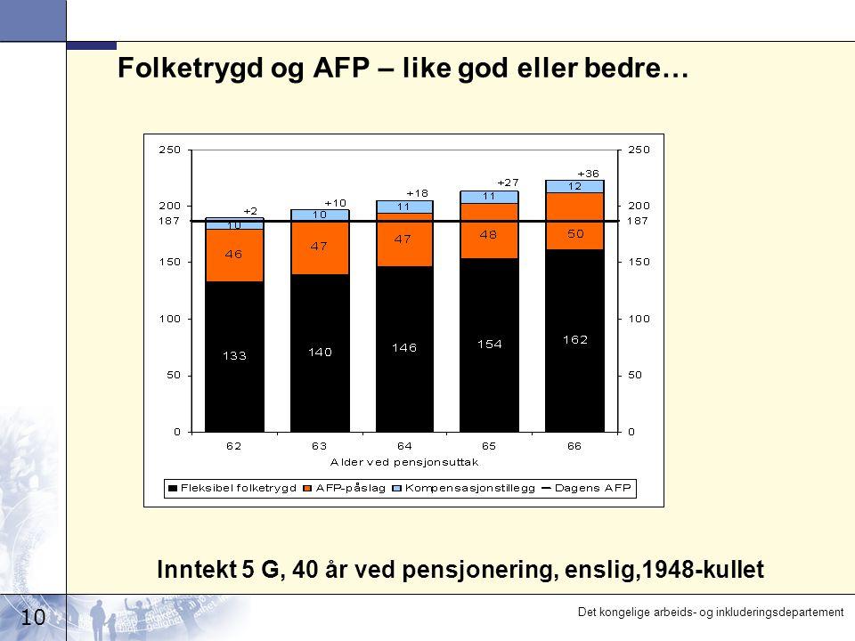 10 Det kongelige arbeids- og inkluderingsdepartement Folketrygd og AFP – like god eller bedre… Inntekt 5 G, 40 år ved pensjonering, enslig,1948-kullet