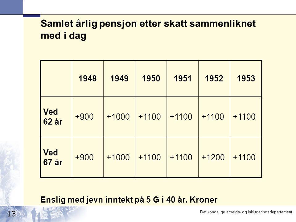 13 Det kongelige arbeids- og inkluderingsdepartement Samlet årlig pensjon etter skatt sammenliknet med i dag 194819491950195119521953 Ved 62 år +900+1000+1100 Ved 67 år +900+1000+1100 +1200+1100 Enslig med jevn inntekt på 5 G i 40 år.