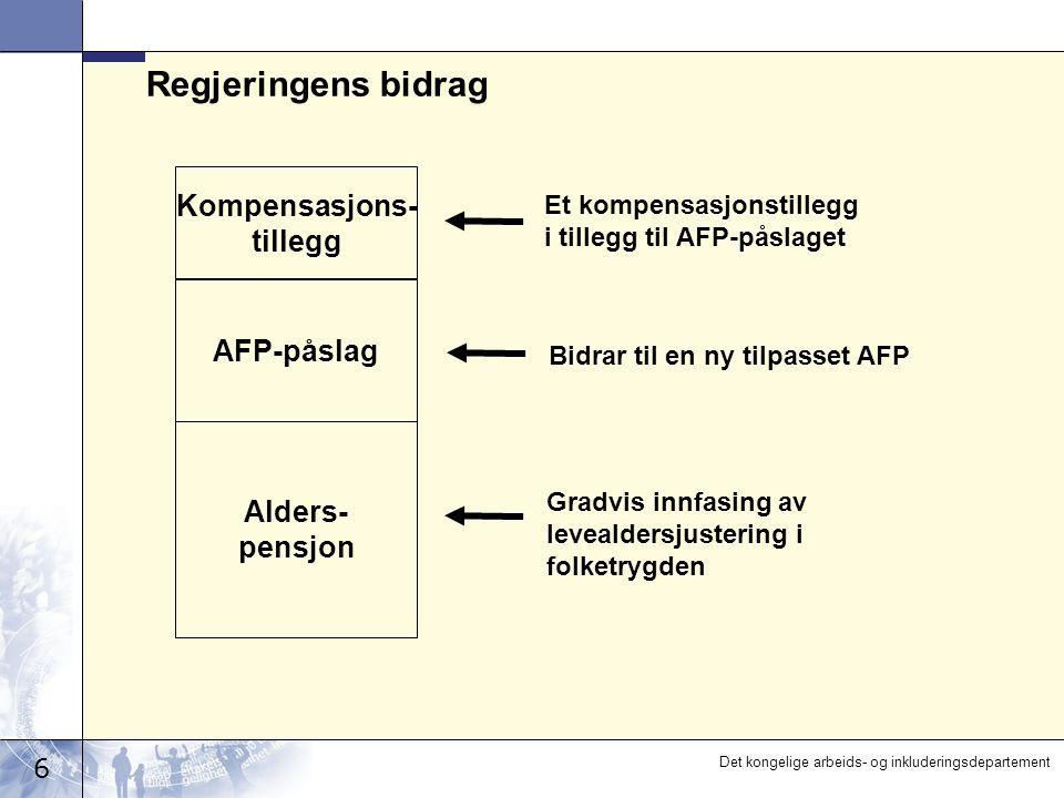 6 Det kongelige arbeids- og inkluderingsdepartement Regjeringens bidrag Et kompensasjonstillegg i tillegg til AFP-påslaget Alders- pensjon AFP-påslag