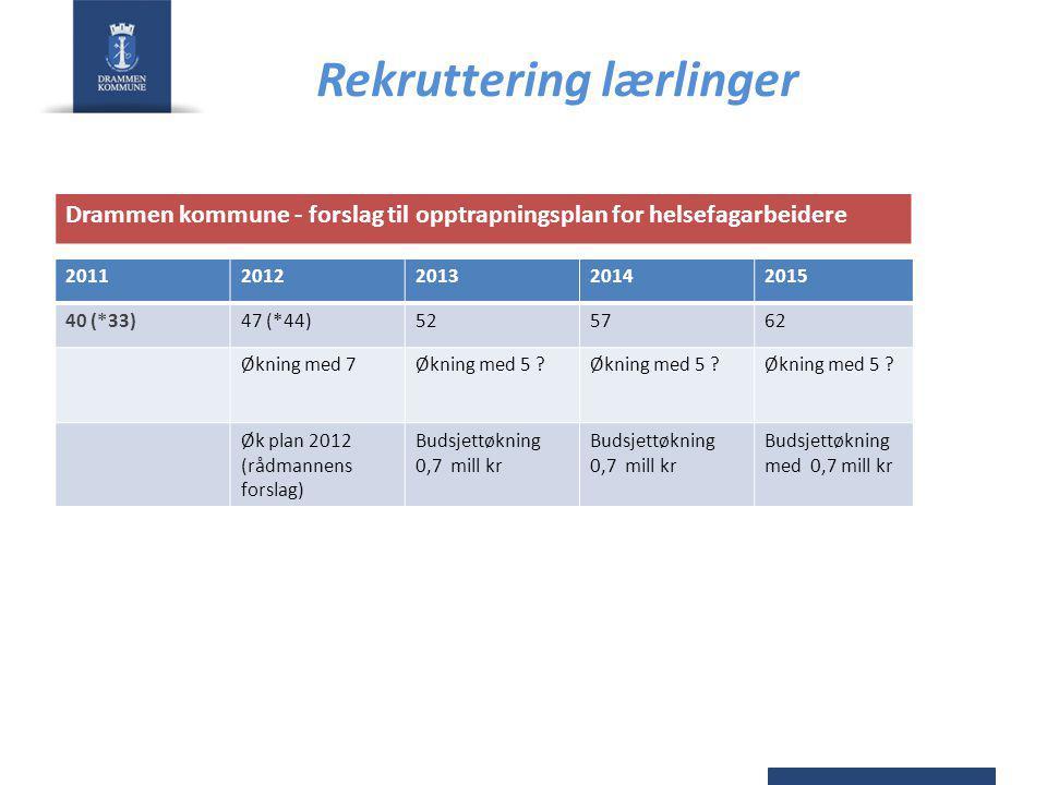 Rekruttering lærlinger 20112012201320142015 40 (*33)47 (*44)525762 Økning med 7Økning med 5 .