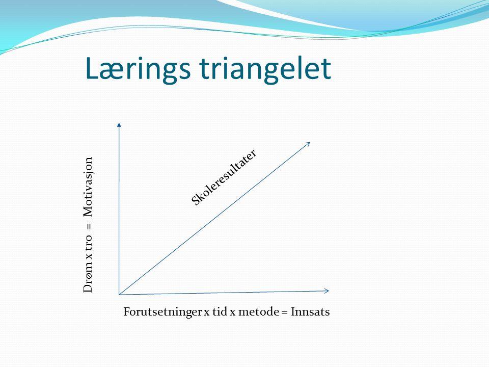 Drøm x tro = Motivasjon Lærings triangelet Forutsetninger x tid x metode = Innsats Skoleresultater