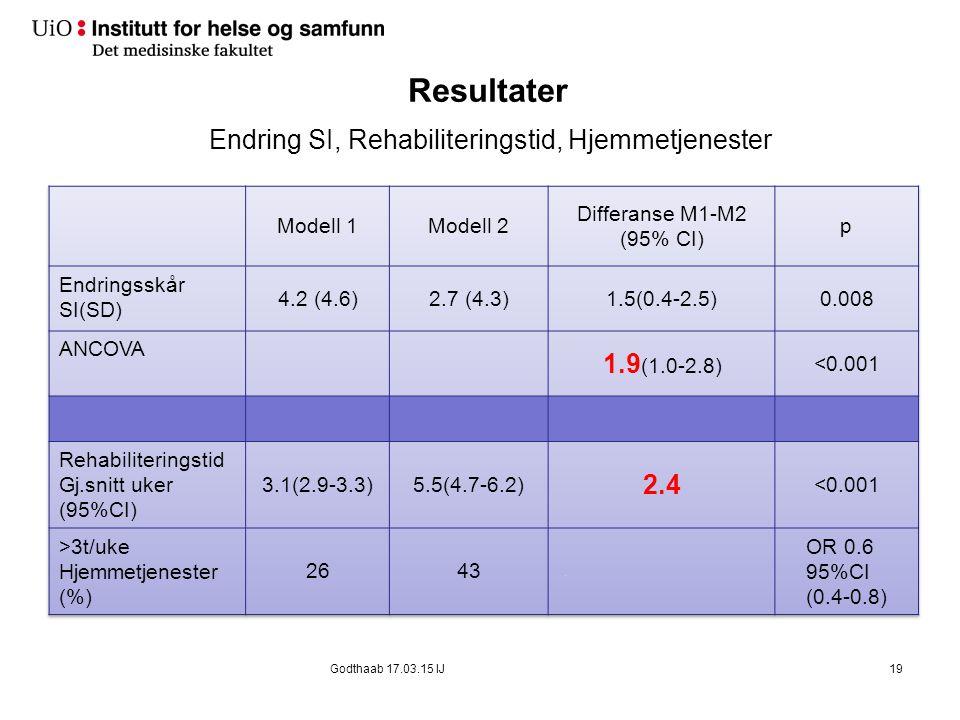 Resultater Endring SI, Rehabiliteringstid, Hjemmetjenester 19Godthaab 17.03.15 IJ