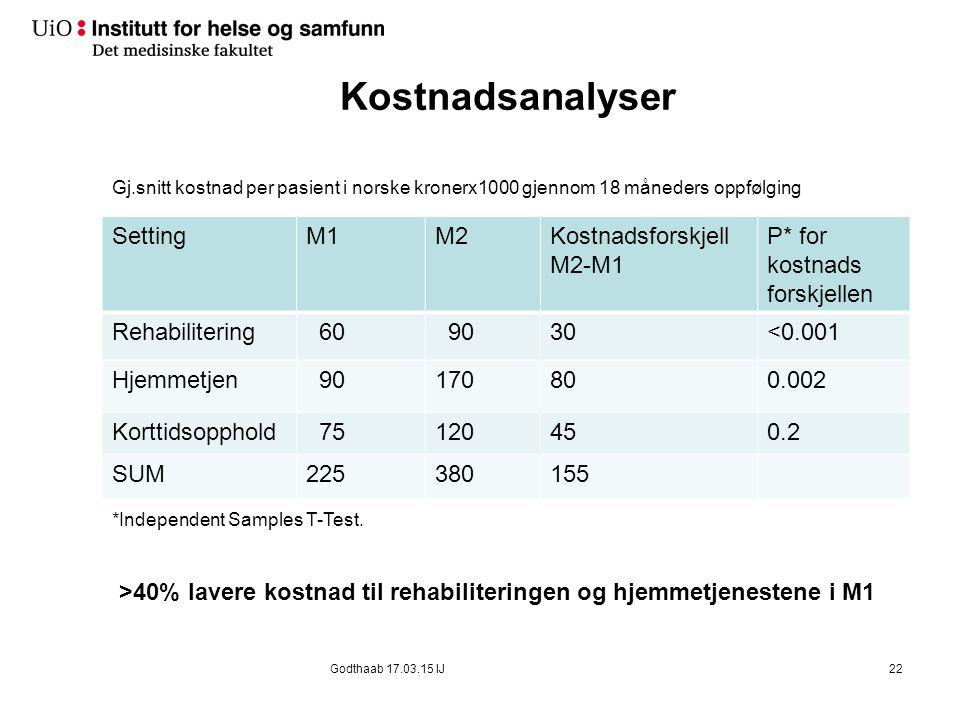 Kostnadsanalyser SettingM1M2Kostnadsforskjell M2-M1 P* for kostnads forskjellen Rehabilitering 60 9030<0.001 Hjemmetjen 90170800.002 Korttidsopphold 7
